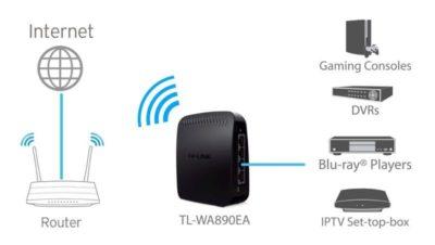 migliori ricevitori wifi per tv